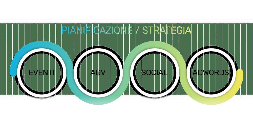 pianificazione dei media per strategia di marketing